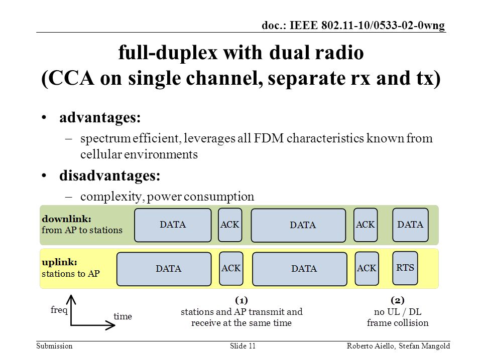 doc.: IEEE / wng Submission full-duplex with dual radio (CCA on single channel, separate rx and tx) advantages: –spectrum efficient, leverages all FDM characteristics known from cellular environments disadvantages: –complexity, power consumption Roberto Aiello, Stefan MangoldSlide 11