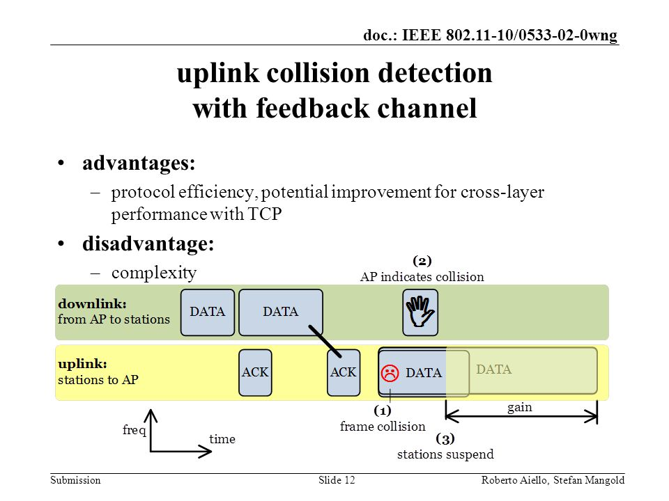 doc.: IEEE / wng Submission uplink collision detection with feedback channel advantages: –protocol efficiency, potential improvement for cross-layer performance with TCP disadvantage: –complexity Roberto Aiello, Stefan MangoldSlide 12