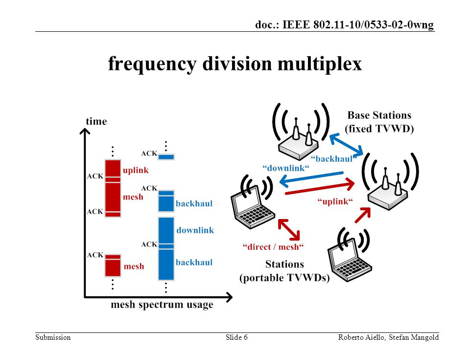doc.: IEEE / wng Submission frequency division multiplex Roberto Aiello, Stefan MangoldSlide 6