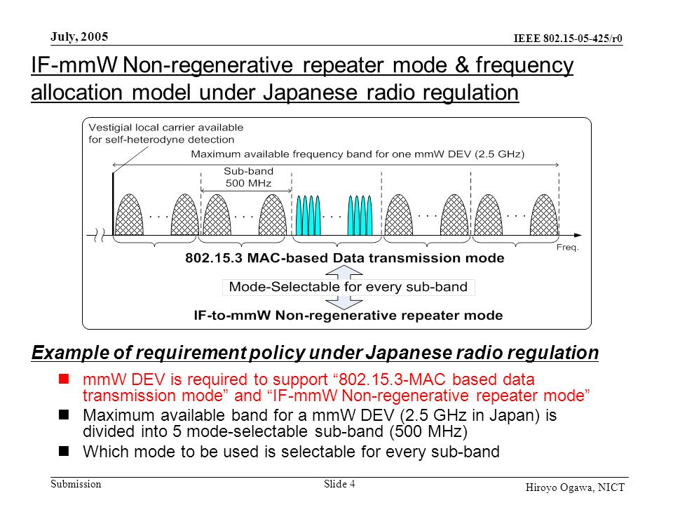 IEEE 802.15-05-425/r0 Submission July, 2005 Slide 5 Hiroyo Ogawa, NICT Example of PHY architecture for mmW DEV Number of PHY boards corresponds to number of mode-selectable sub-bands used by DEV