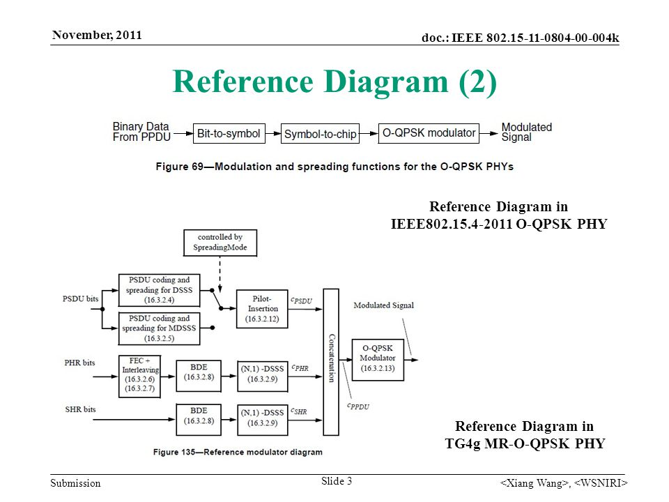 doc.: IEEE 802. 15-11-0804-00-004k Submission November, 2011, Reference Diagram (2) Slide 3 Reference Diagram in IEEE802.15.4-2011 O-QPSK PHY Referenc