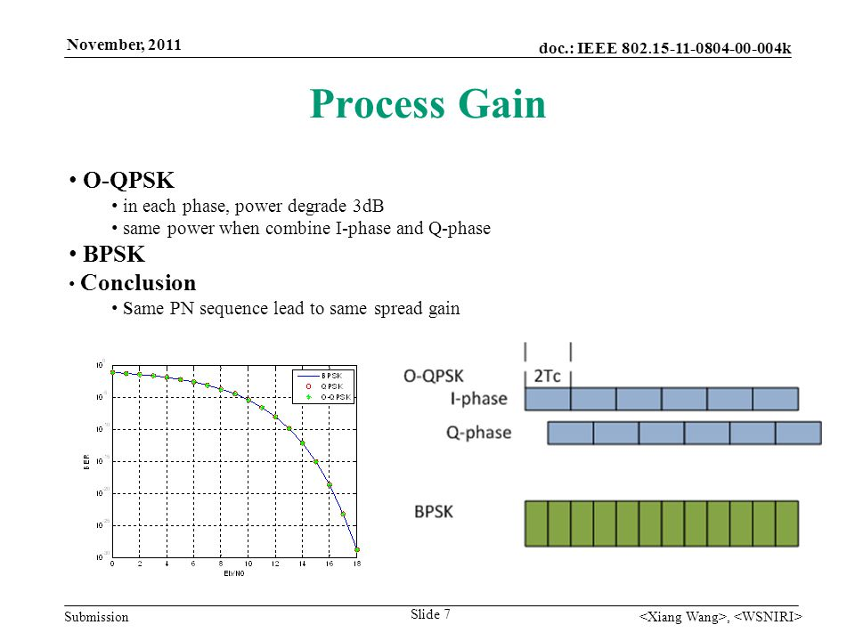 doc.: IEEE 802. 15-11-0804-00-004k Submission November, 2011, Process Gain Slide 7 O-QPSK in each phase, power degrade 3dB same power when combine I-p