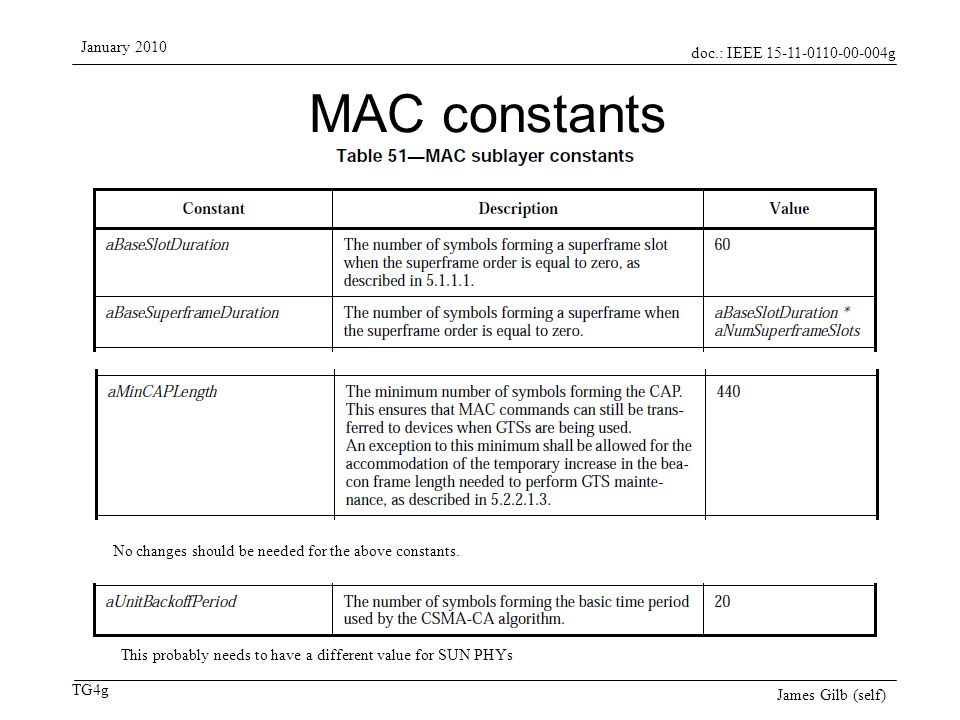 doc.: IEEE 15-11-0110-00-004g TG4g January 2010 James Gilb (self) MAC constants No changes should be needed for the above constants. This probably nee