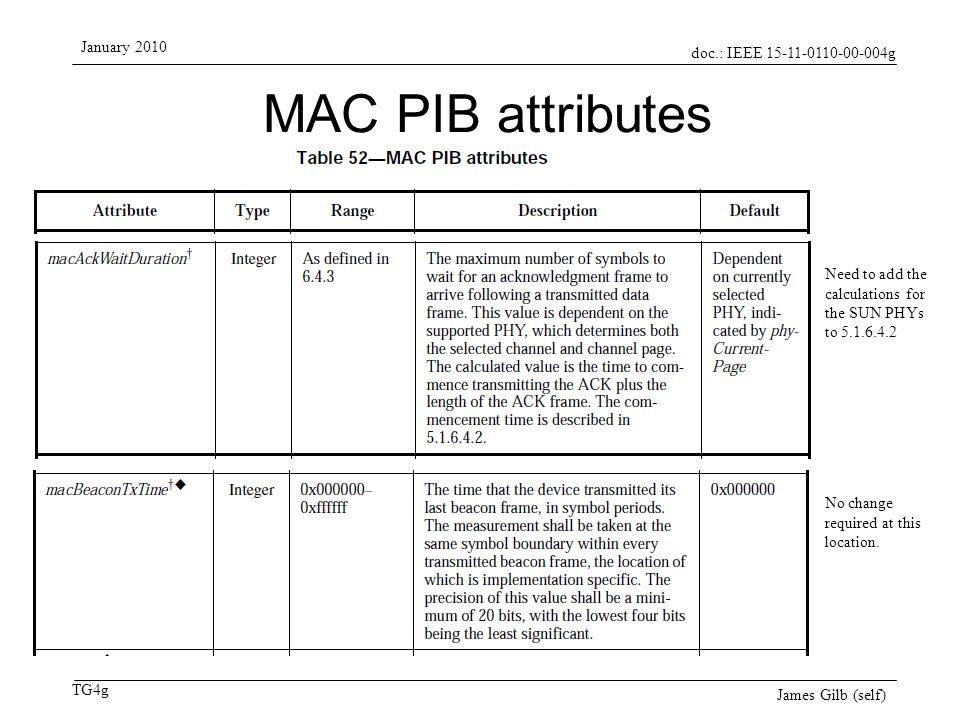 doc.: IEEE 15-11-0110-00-004g TG4g January 2010 James Gilb (self) MAC PIB attributes Need to add the calculations for the SUN PHYs to 5.1.6.4.2 No cha