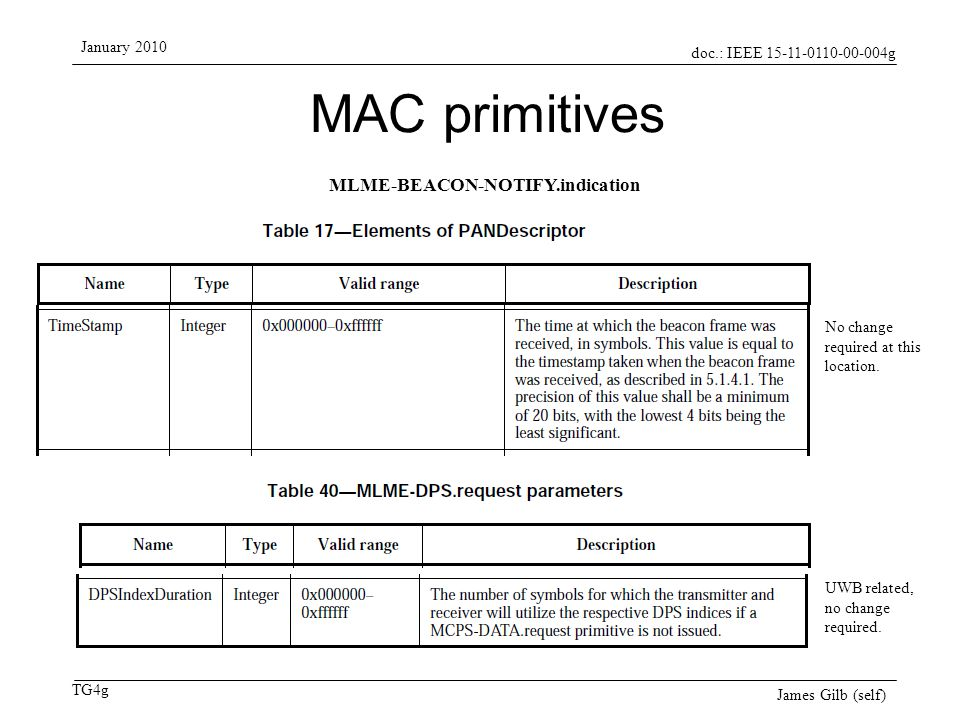 doc.: IEEE 15-11-0110-00-004g TG4g January 2010 James Gilb (self) MAC primitives (2) No change required for either of these at this location.