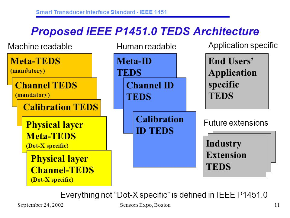 Smart Transducer Interface Standard - IEEE 1451 September 24, 2002Sensors Expo, Boston11 Proposed IEEE P1451.0 TEDS Architecture Industry Extension TEDS Meta-TEDS (mandatory) Industry Extension TEDS End Users' Application specific TEDS Meta-ID TEDS Machine readableHuman readable Application specific Future extensions Channel TEDS (mandatory) Calibration TEDS Channel ID TEDS Calibration ID TEDS Physical layer Meta-TEDS (Dot-X specific) Physical layer Channel-TEDS (Dot-X specific) Everything not Dot-X specific is defined in IEEE P1451.0