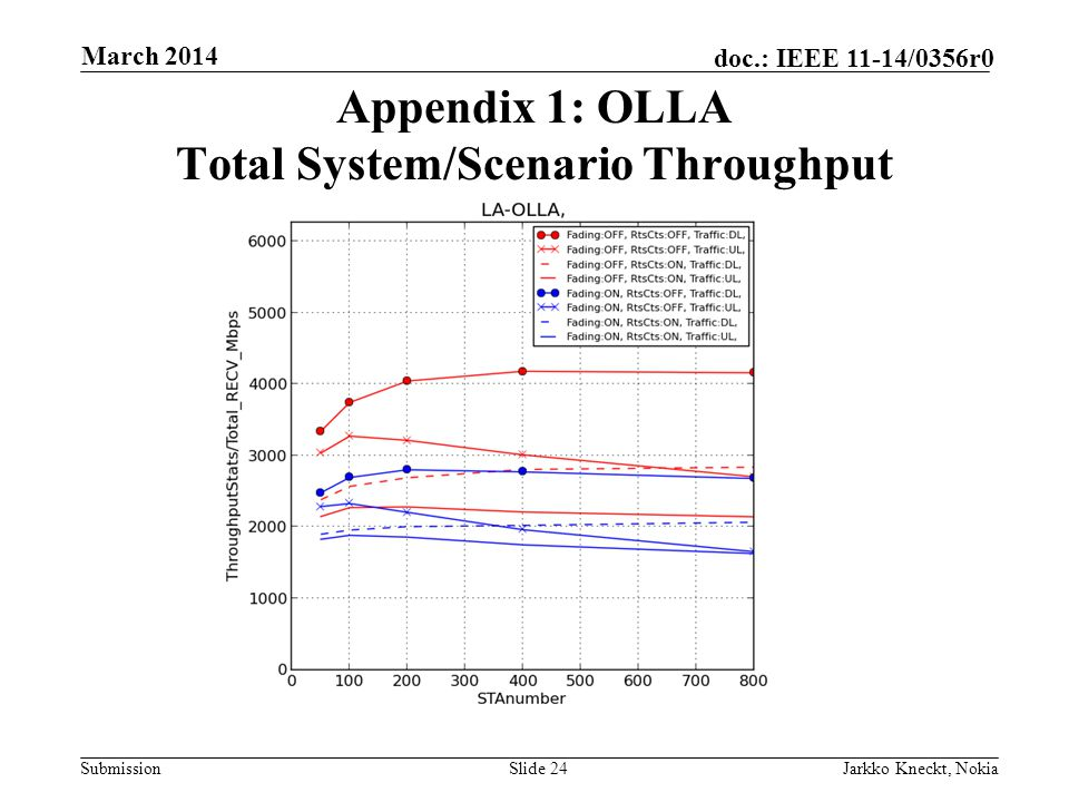 Submission doc.: IEEE 11-14/0356r0 March 2014 Jarkko Kneckt, NokiaSlide 24 Appendix 1: OLLA Total System/Scenario Throughput
