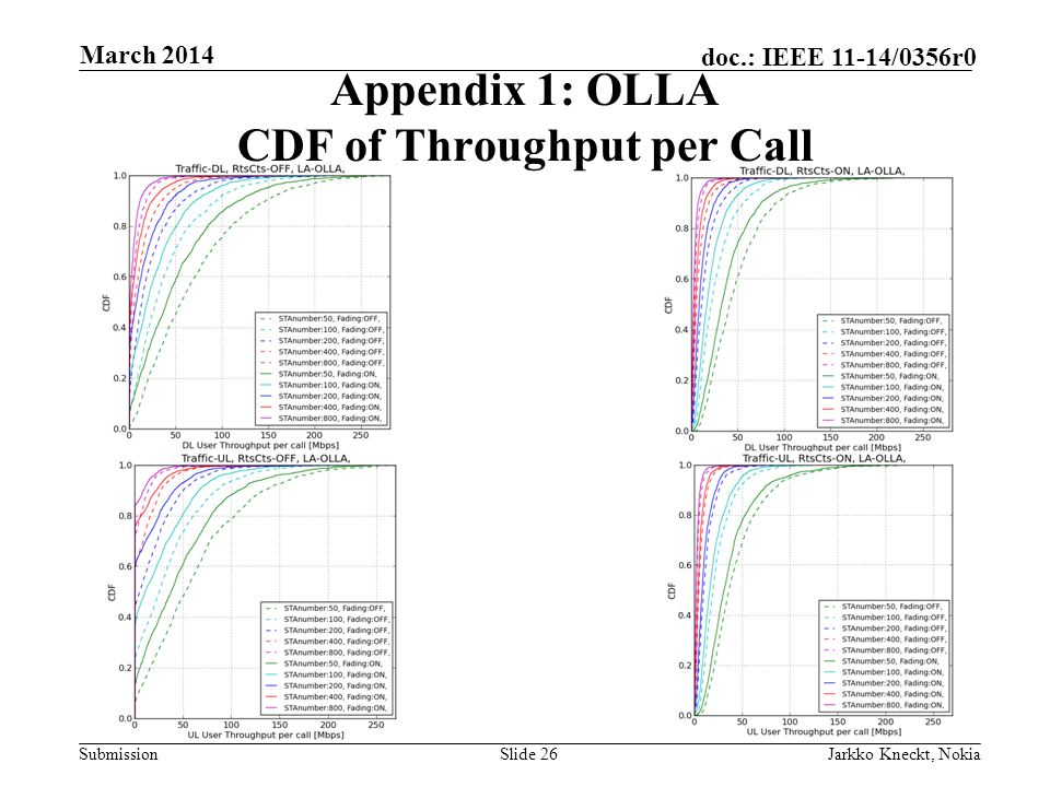 Submission doc.: IEEE 11-14/0356r0 March 2014 Jarkko Kneckt, NokiaSlide 26 Appendix 1: OLLA CDF of Throughput per Call