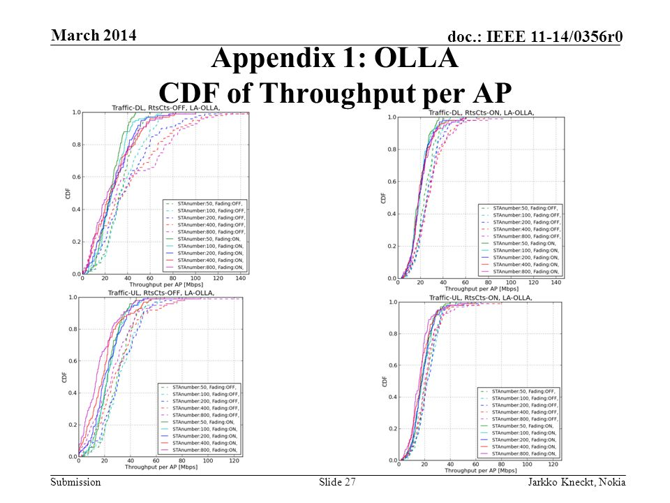 Submission doc.: IEEE 11-14/0356r0 March 2014 Jarkko Kneckt, NokiaSlide 27 Appendix 1: OLLA CDF of Throughput per AP