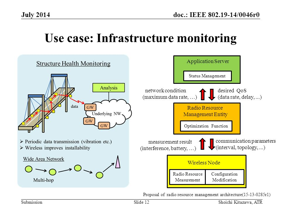 doc.: IEEE 802.19-14/0046r0 Submission Use case: Infrastructure monitoring July 2014 Shoichi Kitazawa, ATRSlide 12 Proposal of radio resource management architecture(15-13-0285r1) Application Server Status Management Wireless Node Radio Resource Management Entity Optimization Function Radio Resource Measurement desired QoS (data rate, delay,...) Configuration Modification network condition (maximum data rate, …) measurement result (interference, battery, …) communication parameters (interval, topology,...)