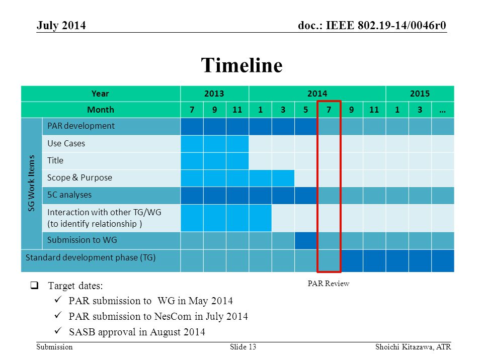 doc.: IEEE /0046r0 Submission Timeline July 2014 Shoichi Kitazawa, ATRSlide 13  Target dates: PAR submission to WG in May 2014 PAR submission to NesCom in July 2014 SASB approval in August 2014 Year Month … SG Work Items PAR development Use Cases Title Scope & Purpose 5C analyses Interaction with other TG/WG (to identify relationship ) Submission to WG Standard development phase (TG) PAR Review
