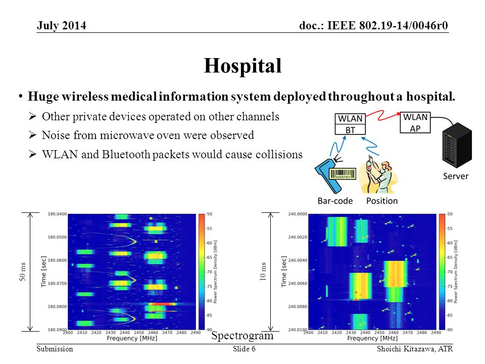 doc.: IEEE /0046r0 Submission Hospital July 2014 Shoichi Kitazawa, ATRSlide 6 Spectrogram Huge wireless medical information system deployed throughout a hospital.