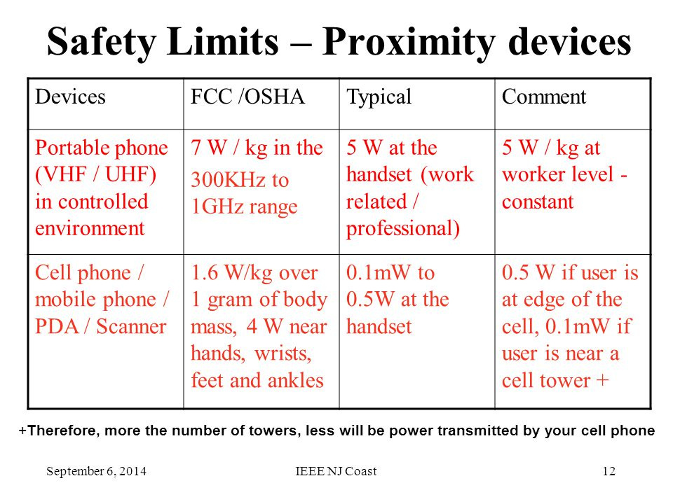 September 6, 2014IEEE NJ Coast12 Safety Limits – Proximity devices DevicesFCC /OSHATypicalComment Portable phone (VHF / UHF) in controlled environment 7 W / kg in the 300KHz to 1GHz range 5 W at the handset (work related / professional) 5 W / kg at worker level - constant Cell phone / mobile phone / PDA / Scanner 1.6 W/kg over 1 gram of body mass, 4 W near hands, wrists, feet and ankles 0.1mW to 0.5W at the handset 0.5 W if user is at edge of the cell, 0.1mW if user is near a cell tower + +Therefore, more the number of towers, less will be power transmitted by your cell phone