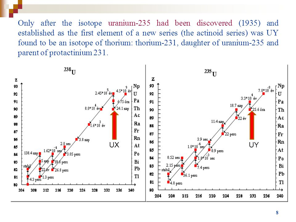 8 Only after the isotope uranium-235 had been discovered (1935) and established as the first element of a new series (the actinoid series) was UY found to be an isotope of thorium: thorium-231, daughter of uranium-235 and parent of protactinium 231.
