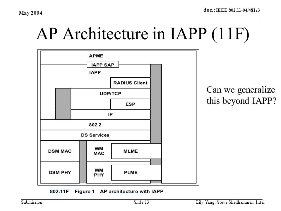 doc.: IEEE 802.11-04/481r3 Submission May 2004 Lily Yang, Steve Shellhammer, IntelSlide 13 AP Architecture in IAPP (11F) Can we generalize this beyond IAPP