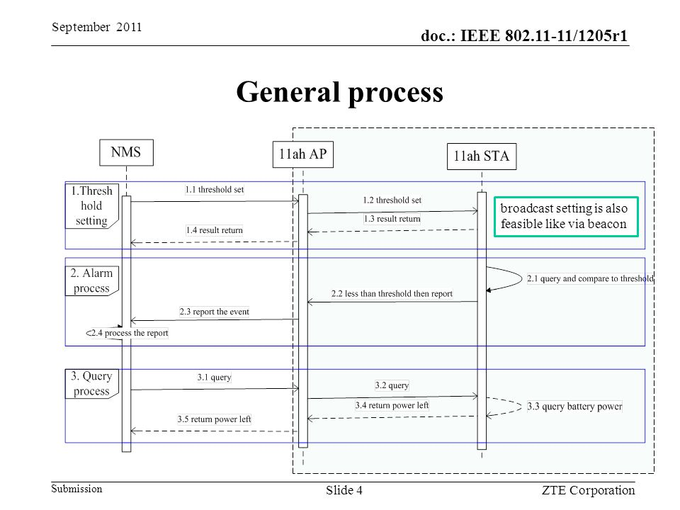 doc.: IEEE 802.11-11/1205r1 Submission General process September 2011 ZTE CorporationSlide 4 broadcast setting is also feasible like via beacon