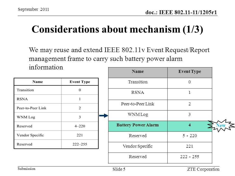 doc.: IEEE 802.11-11/1205r1 Submission September 2011 ZTE CorporationSlide 5 Considerations about mechanism (1/3) NameEvent Type Transition0 RSNA1 Peer-to-Peer Link2 WNM Log3 Battery Power Alarm4 Reserved 5 - 220 Vendor Specific221 Reserved 222 - 255 New We may reuse and extend IEEE 802.11v Event Request/Report management frame to carry such battery power alarm information