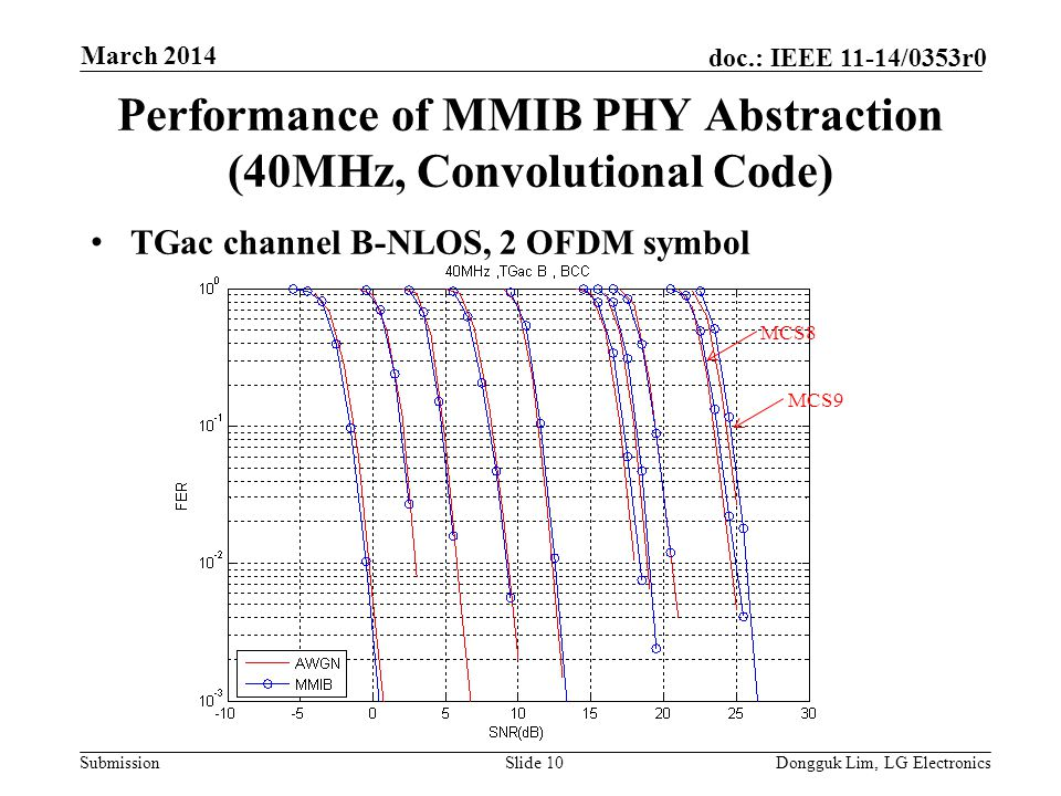 Submission doc.: IEEE 11-14/0353r0 Performance of MMIB PHY Abstraction (40MHz, Convolutional Code) TGac channel B-NLOS, 2 OFDM symbol Slide 10Dongguk Lim, LG Electronics March 2014 MCS8 MCS9