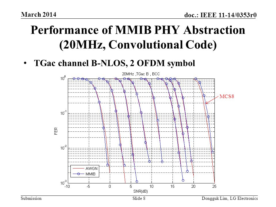 Submission doc.: IEEE 11-14/0353r0 Performance of MMIB PHY Abstraction (20MHz, Convolutional Code) TGac channel B-NLOS, 2 OFDM symbol Slide 8Dongguk Lim, LG Electronics March 2014 MCS8