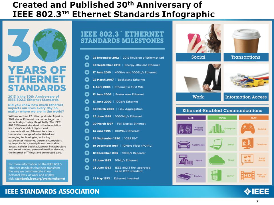 Created and Published 30 th Anniversary of IEEE 802.3™ Ethernet Standards Infographic 7