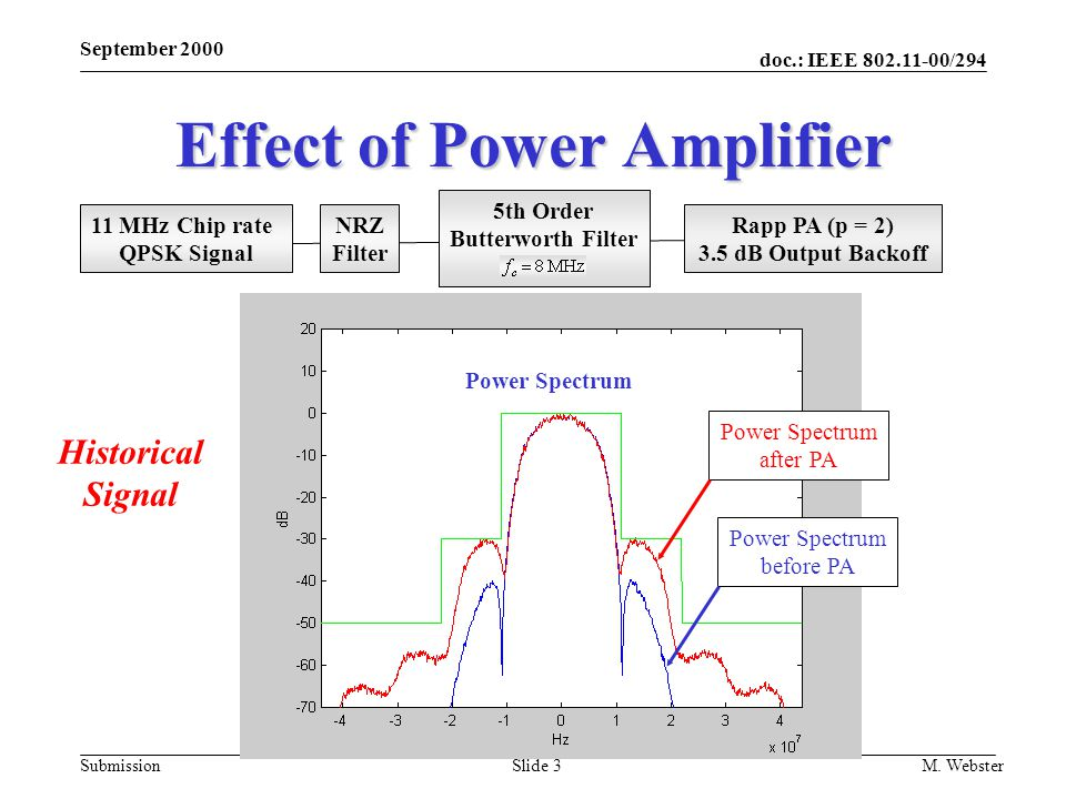 doc.: IEEE 802.11-00/294 Submission September 2000 M. WebsterSlide 3 Effect of Power Amplifier 11 MHz Chip rate QPSK Signal NRZ Filter 5th Order Butte