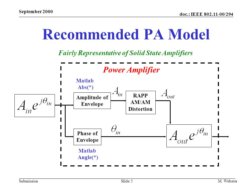 doc.: IEEE 802.11-00/294 Submission September 2000 M. WebsterSlide 5 Recommended PA Model RAPP AM/AM Distortion Matlab Abs(*) Matlab Angle(*) Amplitud