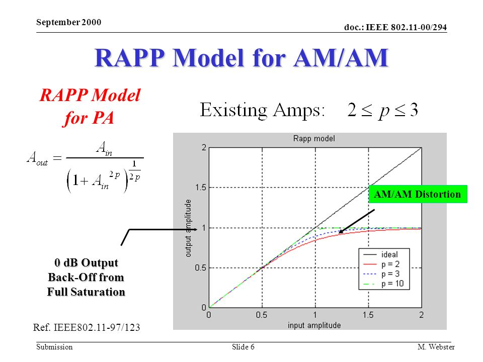 doc.: IEEE 802.11-00/294 Submission September 2000 M. WebsterSlide 6 RAPP Model for AM/AM RAPP Model for PA Ref. IEEE802.11-97/123 AM/AM Distortion 0