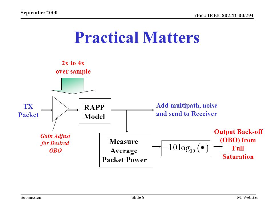 doc.: IEEE 802.11-00/294 Submission September 2000 M. WebsterSlide 9 Practical Matters RAPP Model Measure Average Packet Power TX Packet Add multipath