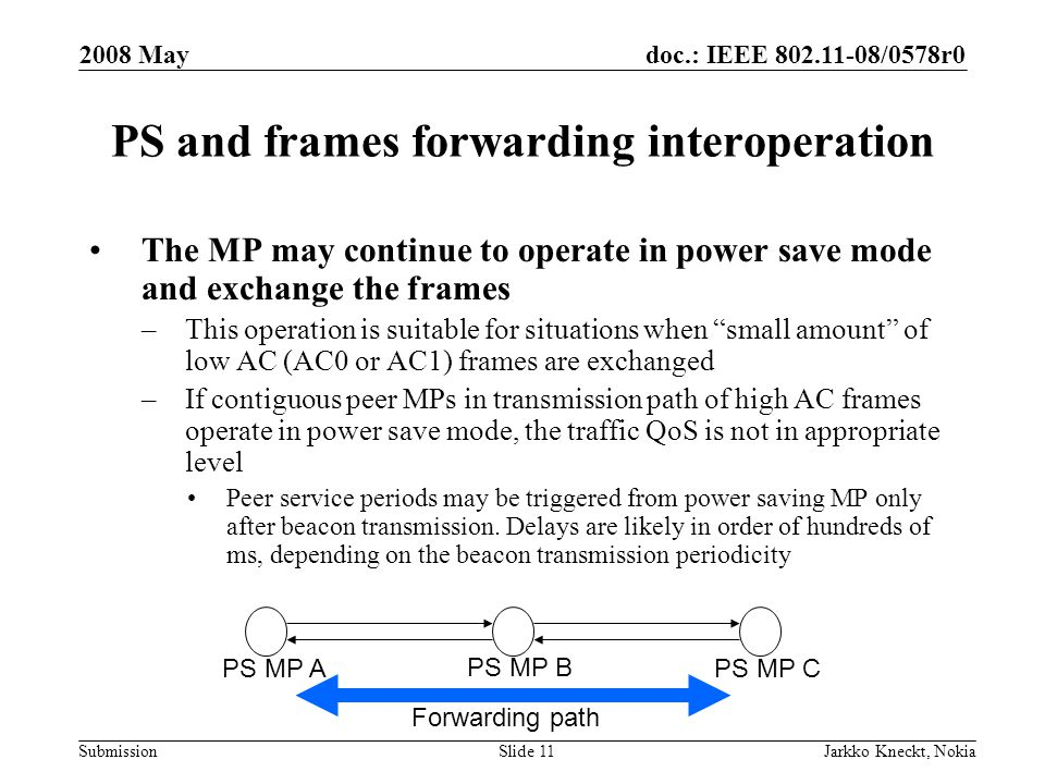 doc.: IEEE /0578r0 Submission 2008 May Jarkko Kneckt, NokiaSlide 11 PS and frames forwarding interoperation The MP may continue to operate in power save mode and exchange the frames –This operation is suitable for situations when small amount of low AC (AC0 or AC1) frames are exchanged –If contiguous peer MPs in transmission path of high AC frames operate in power save mode, the traffic QoS is not in appropriate level Peer service periods may be triggered from power saving MP only after beacon transmission.
