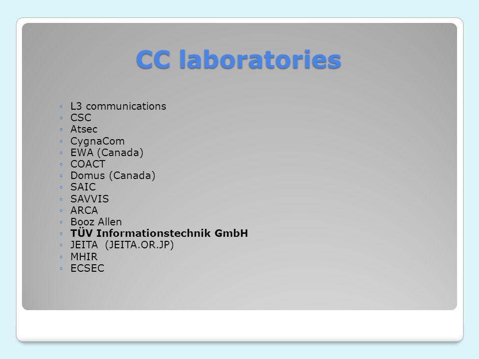 CC laboratories ◦L3 communications ◦CSC ◦Atsec ◦CygnaCom ◦EWA (Canada) ◦COACT ◦Domus (Canada) ◦SAIC ◦SAVVIS ◦ARCA ◦Booz Allen ◦TÜV Informationstechnik GmbH ◦JEITA (JEITA.OR.JP) ◦MHIR ◦ECSEC