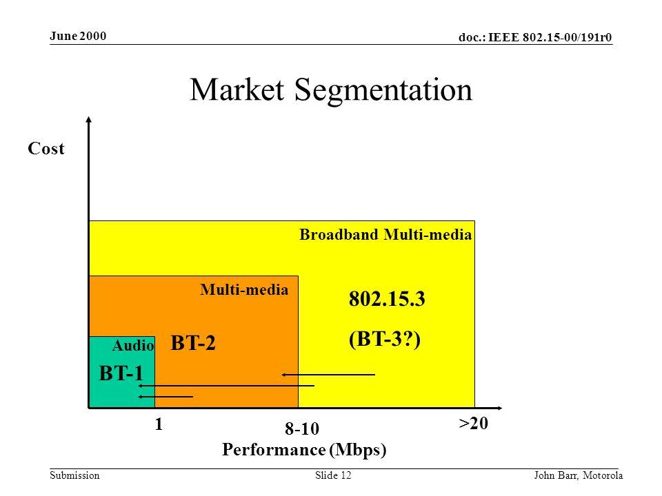 doc.: IEEE 802.15-00/191r0 Submission June 2000 John Barr, MotorolaSlide 12 BT-2 Market Segmentation BT-1 802.15.3 (BT-3 ) Cost Performance (Mbps) 1 8-10 >20 Broadband Multi-media Multi-media Audio