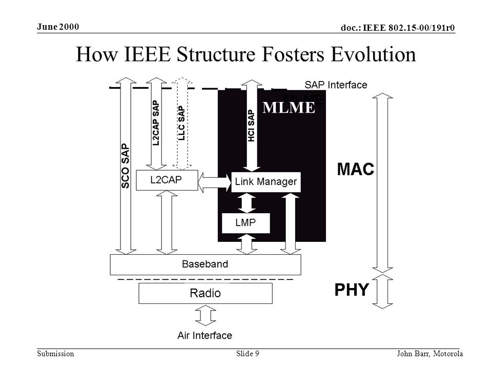 doc.: IEEE 802.15-00/191r0 Submission June 2000 John Barr, MotorolaSlide 9 How IEEE Structure Fosters Evolution MLME Radio