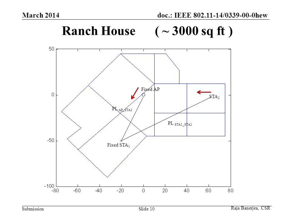 doc.: IEEE 802.11-14/0339-00-0hew Submission Ranch House ( ~ 3000 sq ft ) March 2014 Slide 10 PL AP_STA1 PL STA1_STA2 Fixed AP Fixed STA 1 STA 2 Raja Banerjea, CSR