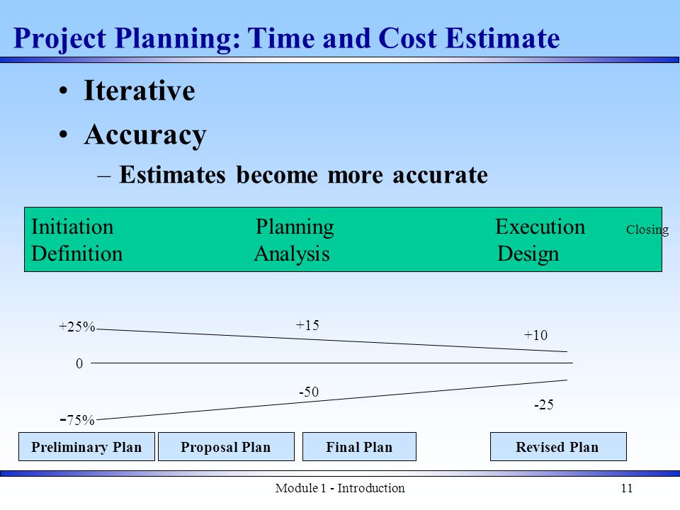 Module 1 - Introduction11 Project Planning: Time and Cost Estimate Iterative Accuracy –Estimates become more accurate Preliminary PlanFinal Plan 0 +25% - 75% +15 -50 +10 -25 Initiation Planning Execution Closing Definition Analysis Design Proposal PlanRevised Plan