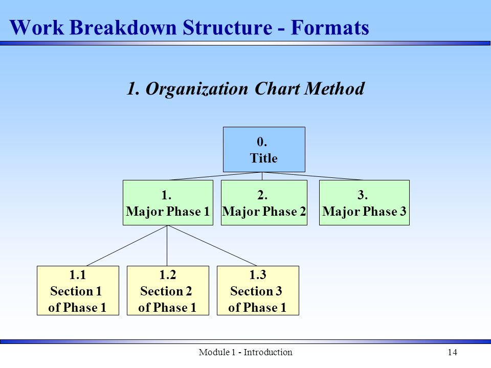 Module 1 - Introduction14 Work Breakdown Structure - Formats 1.