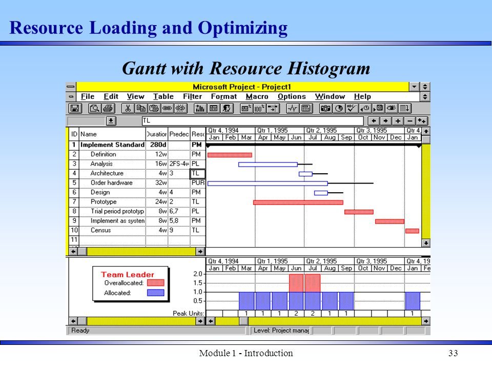 Module 1 - Introduction33 Resource Loading and Optimizing Gantt with Resource Histogram
