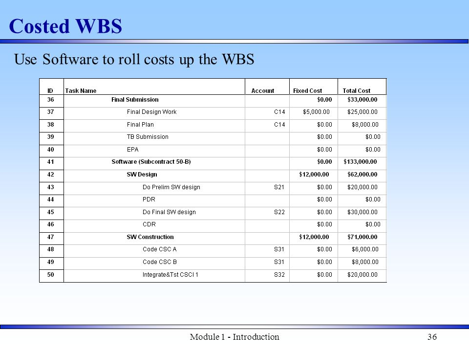 Module 1 - Introduction36 Costed WBS Use Software to roll costs up the WBS