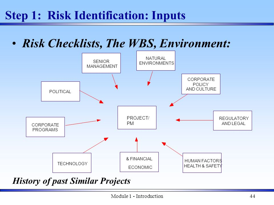 Module 1 - Introduction44 Step 1: Risk Identification: Inputs PROJECT/ PM ECONOMIC & FINANCIAL NATURAL ENVIRONMENTS CORPORATE PROGRAMS CORPORATE POLICY AND CULTURE TECHNOLOGY SENIOR MANAGEMENT POLITICAL REGULATORY AND LEGAL HUMAN FACTORS HEALTH & SAFETY Risk Checklists, The WBS, Environment: History of past Similar Projects