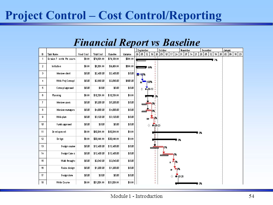 Module 1 - Introduction54 Project Control – Cost Control/Reporting Financial Report vs Baseline