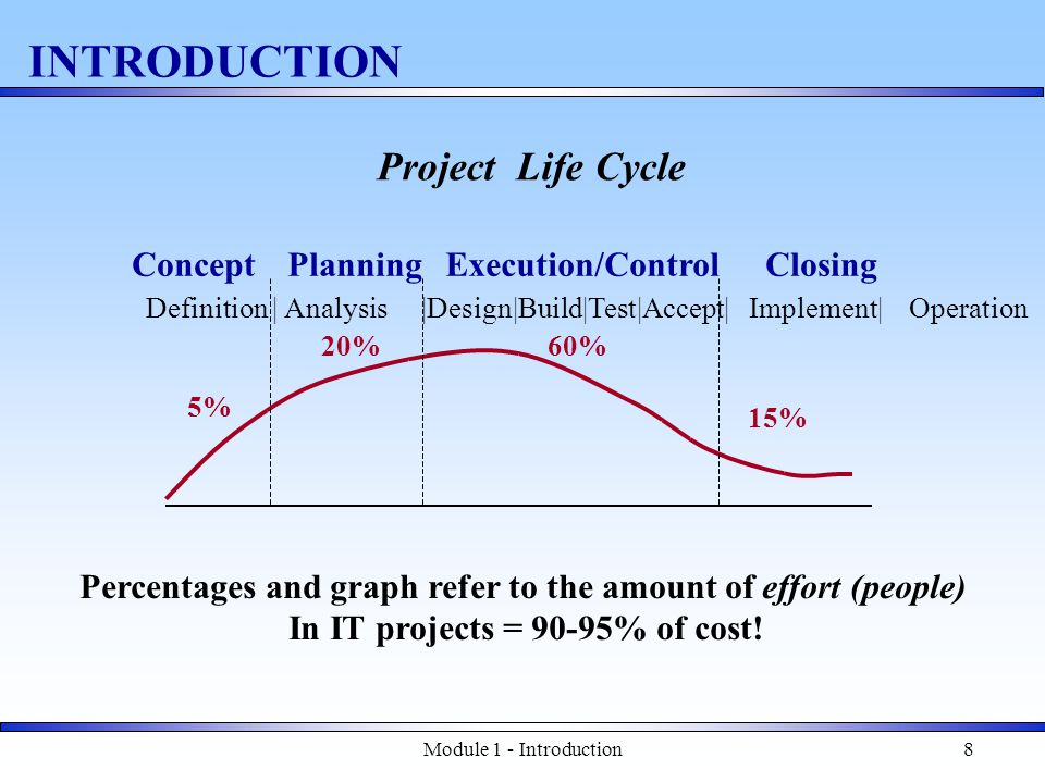 Module 1 - Introduction8 Project Life Cycle INTRODUCTION 5% 20%60% 15% ConceptPlanningExecution/ControlClosing Percentages and graph refer to the amount of effort (people) In IT projects = 90-95% of cost.