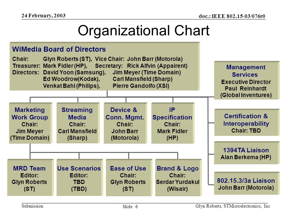 doc.: IEEE 802.15-03/076r0 Submission 6 Slide 24 February, 2003 Glyn Roberts, STMicroelectronics, Inc Organizational Chart WiMedia Board of Directors