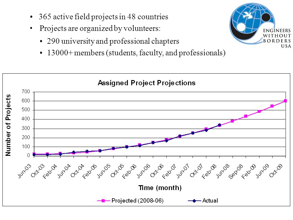 365 active field projects in 48 countries Projects are organized by volunteers: 290 university and professional chapters 13000+ members (students, faculty, and professionals)