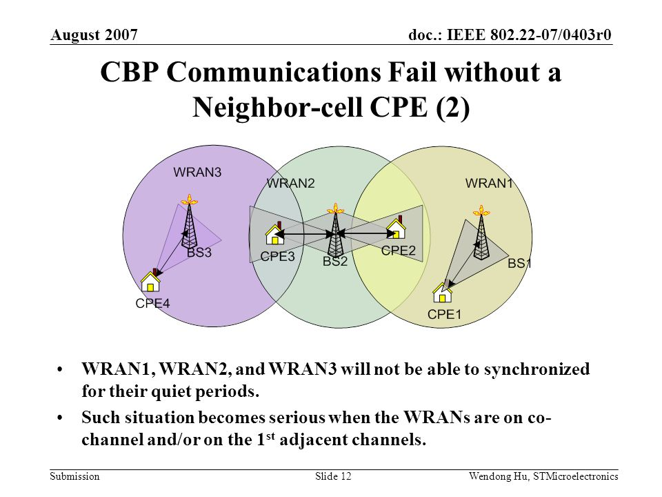 doc.: IEEE /0403r0 Submission August 2007 Wendong Hu, STMicroelectronicsSlide 12 CBP Communications Fail without a Neighbor-cell CPE (2) WRAN1, WRAN2, and WRAN3 will not be able to synchronized for their quiet periods.