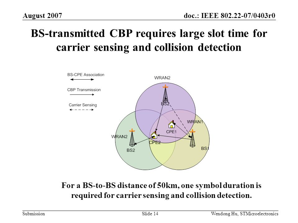 doc.: IEEE 802.22-07/0403r0 Submission August 2007 Wendong Hu, STMicroelectronicsSlide 14 BS-transmitted CBP requires large slot time for carrier sensing and collision detection For a BS-to-BS distance of 50km, one symbol duration is required for carrier sensing and collision detection.