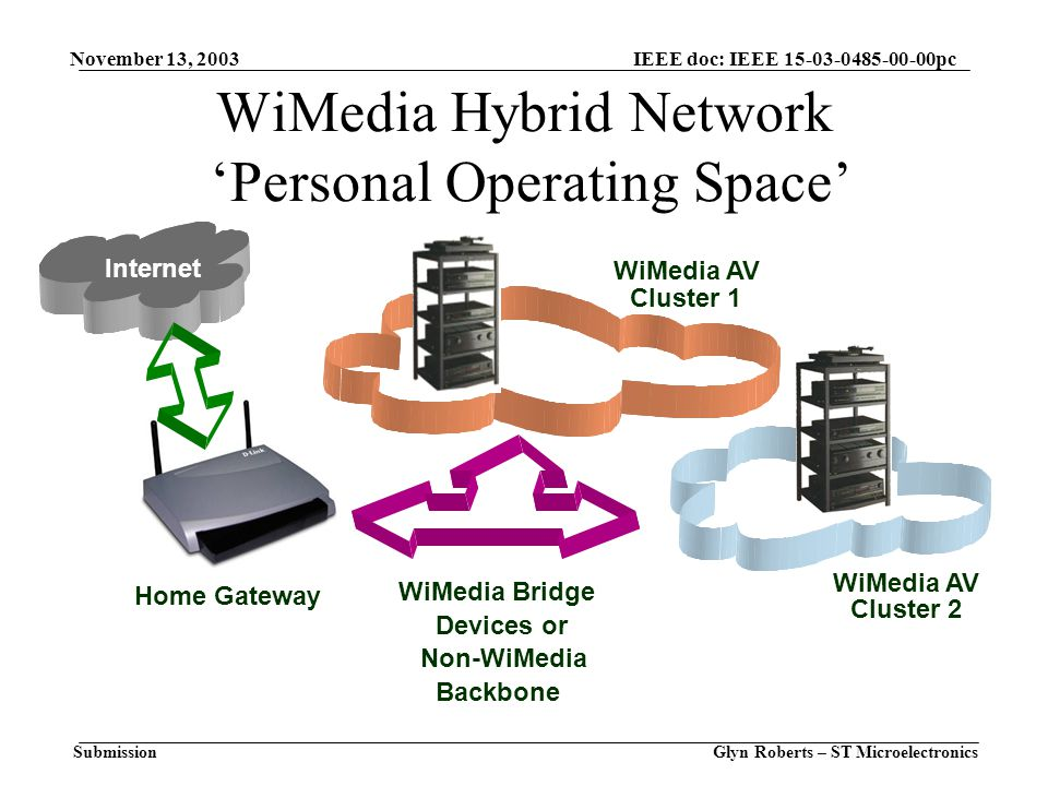 November 13, 2003 Glyn Roberts – ST Microelectronics IEEE doc: IEEE 15-03-0485-00-00pc Submission WiMedia Hybrid Network 'Personal Operating Space' Internet Home Gateway WiMedia Bridge Devices or Non-WiMedia Backbone WiMedia AV Cluster 2 WiMedia AV Cluster 1