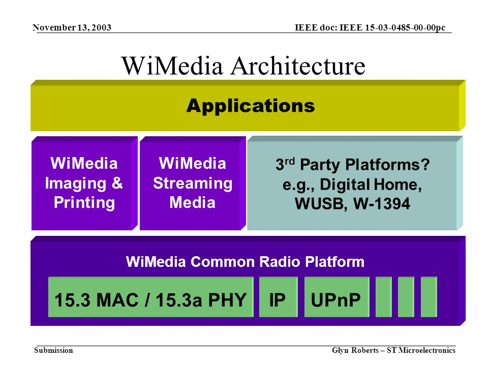 November 13, 2003 Glyn Roberts – ST Microelectronics IEEE doc: IEEE 15-03-0485-00-00pc Submission WiMedia Architecture WiMedia Common Radio Platform 15.3 MAC / 15.3a PHY WiMedia Imaging & Printing WiMedia Streaming Media 3 rd Party Platforms.