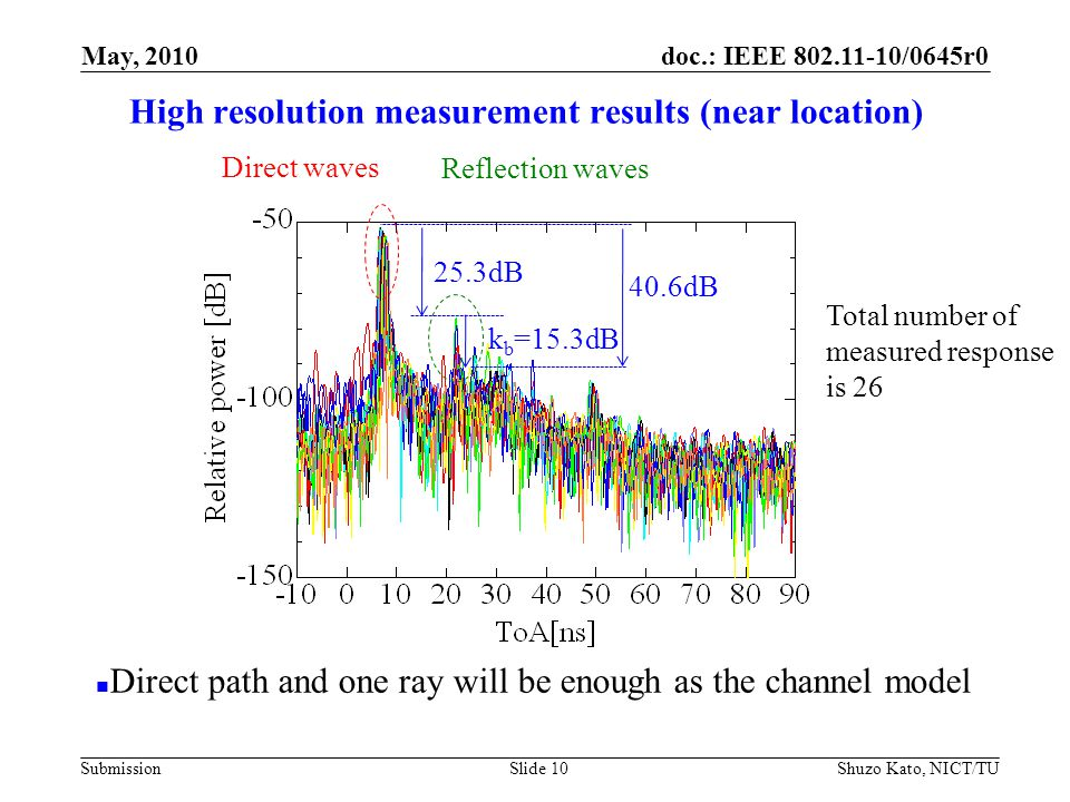 doc.: IEEE 802.11-10/0645r0 Submission High resolution measurement results (near location) Shuzo Kato, NICT/TUSlide 10 Total number of measured response is 26 Reflection waves Direct waves May, 2010 25.3dB k b =15.3dB 40.6dB Direct path and one ray will be enough as the channel model