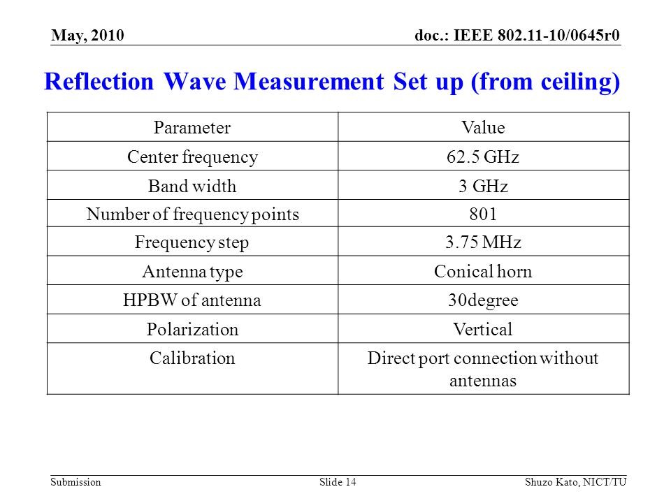 doc.: IEEE 802.11-10/0645r0 Submission Reflection Wave Measurement Set up (from ceiling) ParameterValue Center frequency62.5 GHz Band width3 GHz Number of frequency points801 Frequency step3.75 MHz Antenna typeConical horn HPBW of antenna30degree PolarizationVertical CalibrationDirect port connection without antennas Shuzo Kato, NICT/TUSlide 14 May, 2010