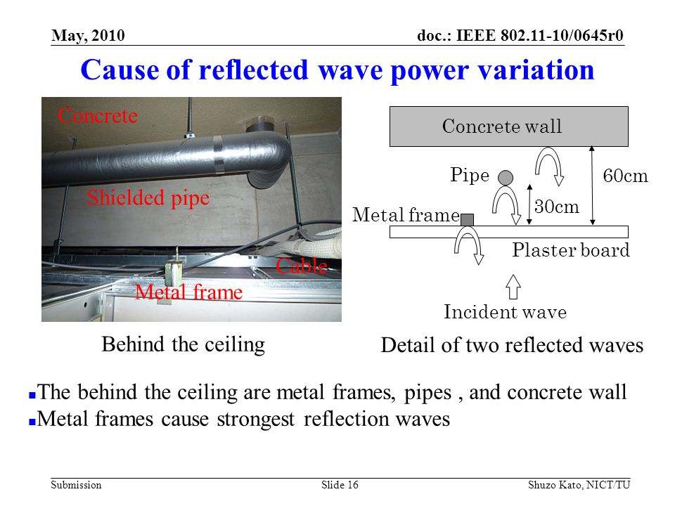 doc.: IEEE 802.11-10/0645r0 Submission Cause of reflected wave power variation Shuzo Kato, NICT/TUSlide 16 Behind the ceiling Metal frame Concrete Shielded pipe Cable The behind the ceiling are metal frames, pipes, and concrete wall Metal frames cause strongest reflection waves Incident wave Plaster board Concrete wall Metal frame 60cm Detail of two reflected waves Pipe 30cm May, 2010