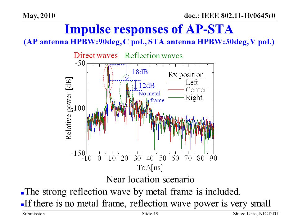 doc.: IEEE 802.11-10/0645r0 Submission Impulse responses of AP-STA (AP antenna HPBW:90deg, C pol., STA antenna HPBW:30deg, V pol.) Shuzo Kato, NICT/TUSlide 19 The strong reflection wave by metal frame is included.
